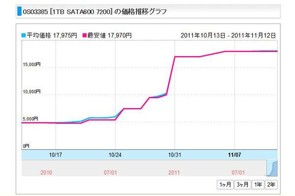 HDD高騰2.JPG